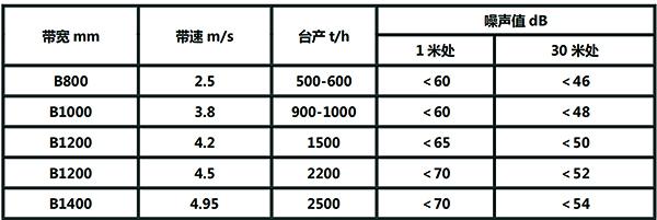 低噪音托辊测试噪音值